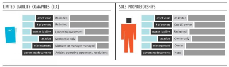 LLC vs Sole proprietorship