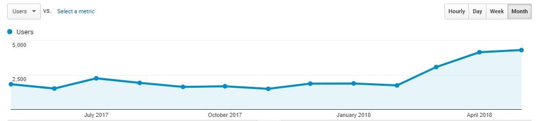 135% increase in traffic