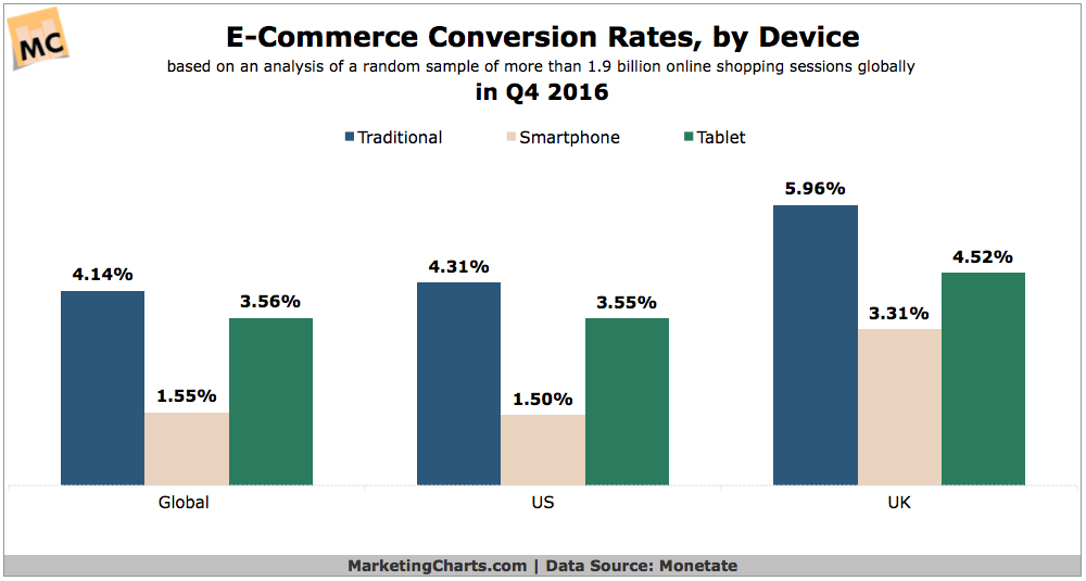 Average ecommerce conversion rate
