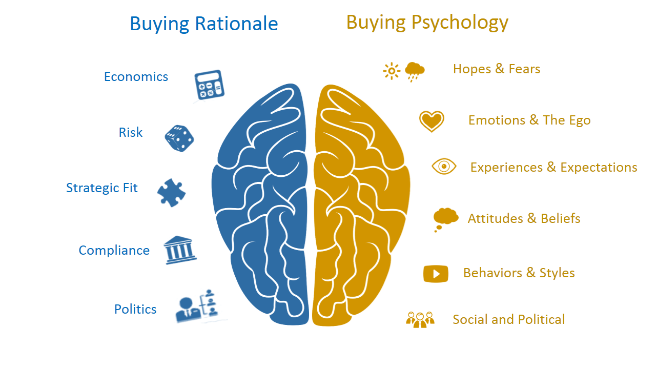 Buying psychology