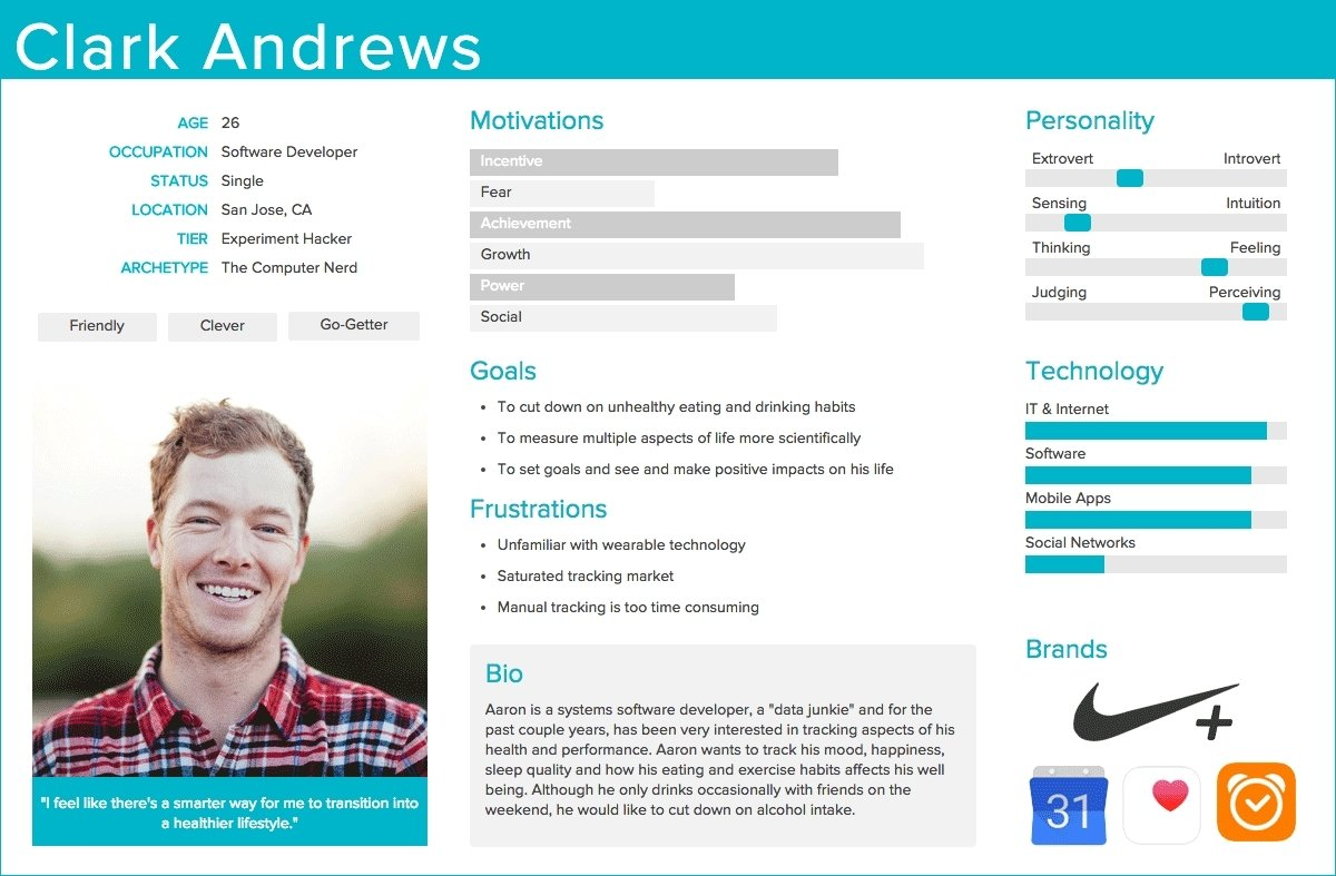 Buyer Persona Template | Template's inside Buyer Persona Template