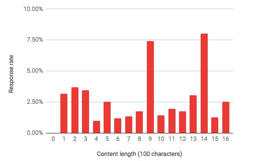 Email content length