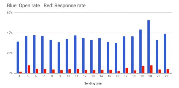 Email open rate and time