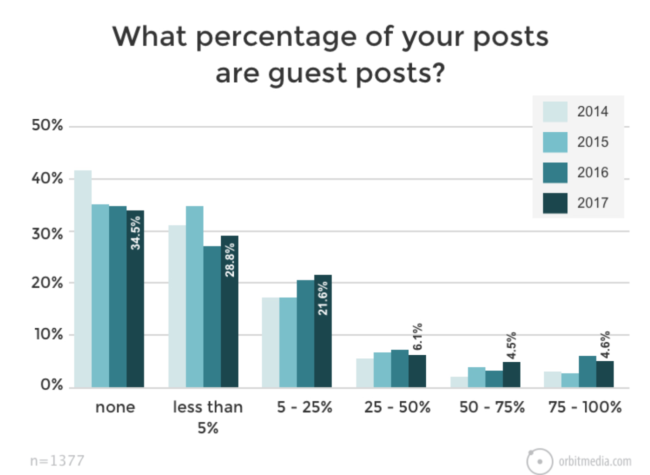 Guest post percentage