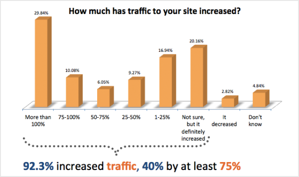 Inbound marketing traffic