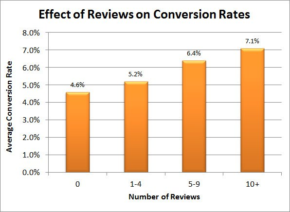 Reviews and conversion rate