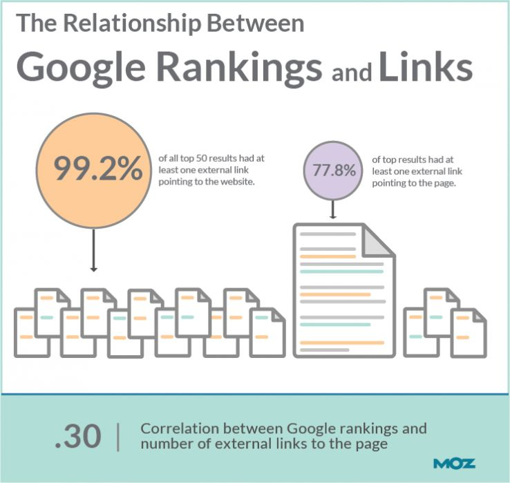 Backlink importance