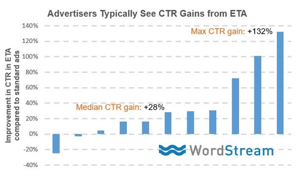 CTR and ETA gain