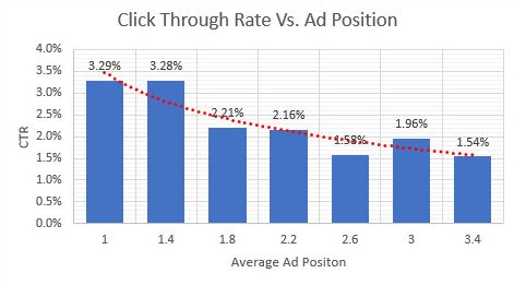 Click through rate versus ad position