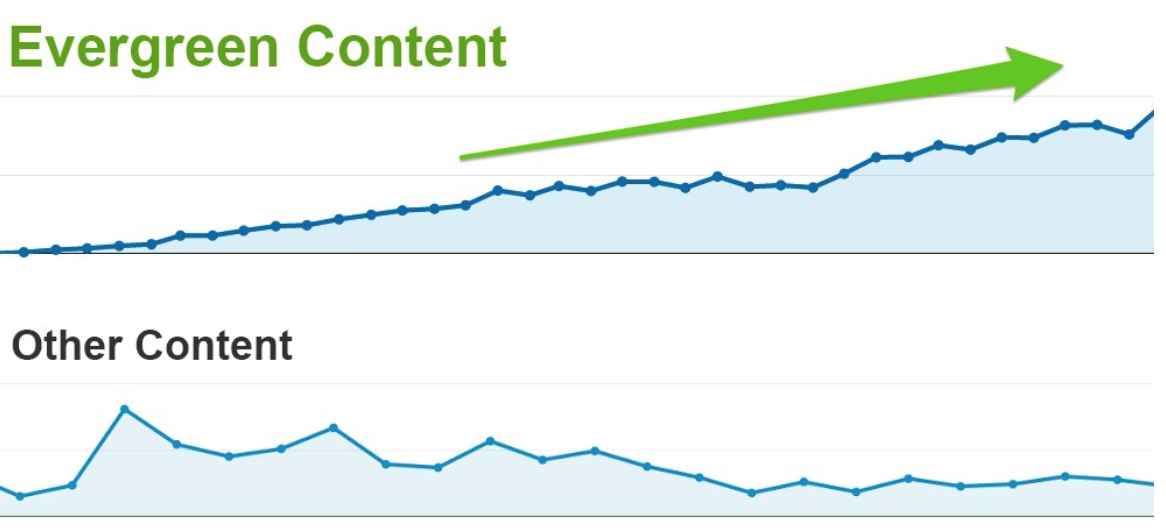 Evergreen content traffic