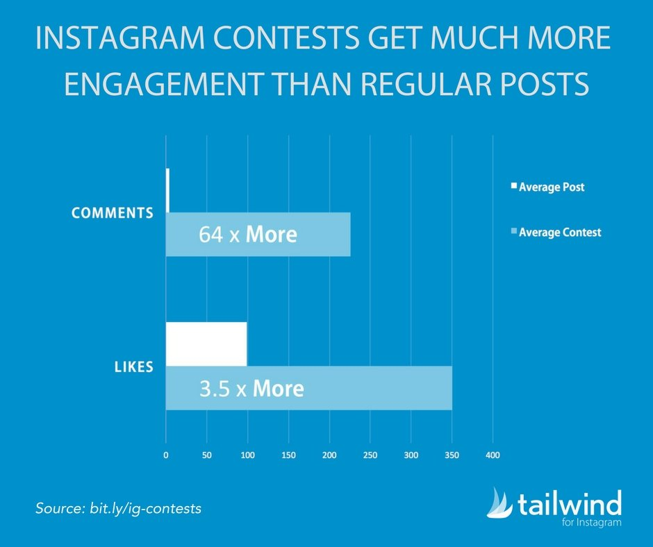Instagram engagement on contests