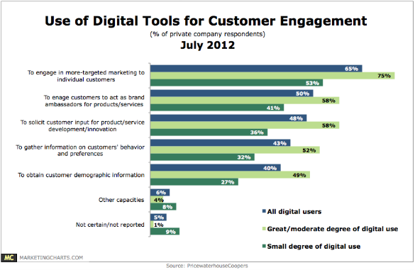 Social media customer engagement