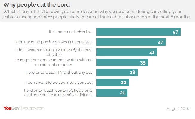Why customers cancel a subscription