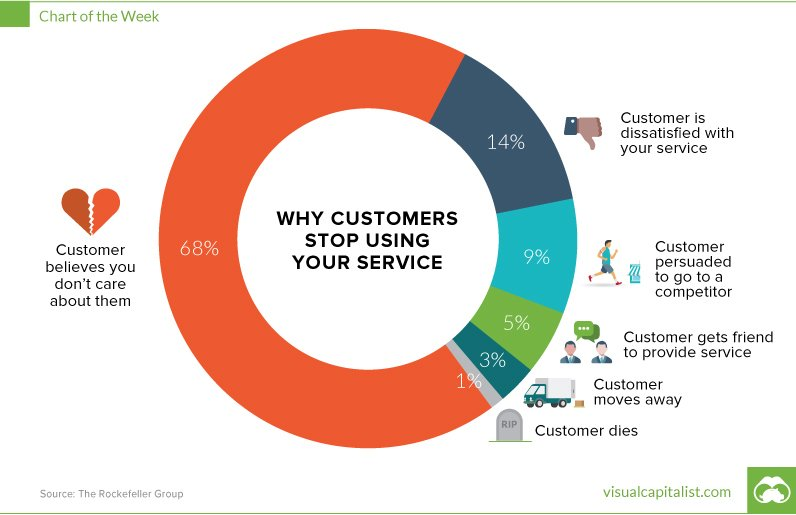 Why customers churn