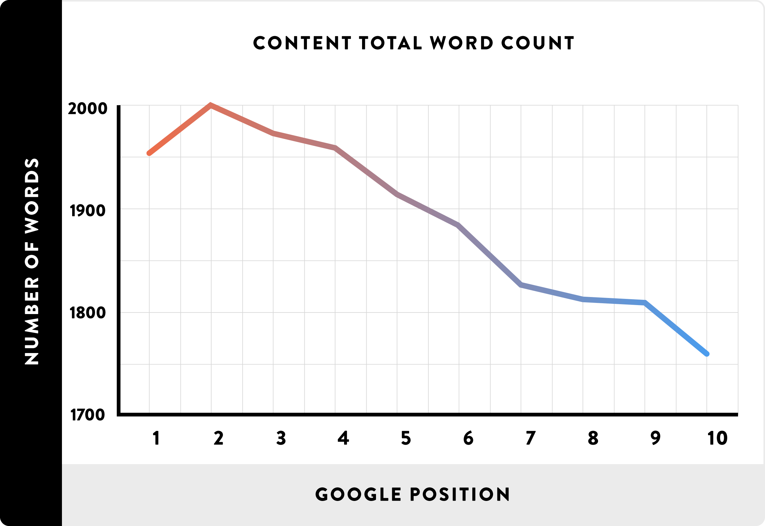 Word count and ranking