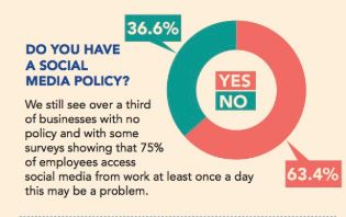 Amount of businesses with social media policy