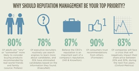 Business reputation infographic