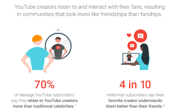 Influencer marketing and friendships