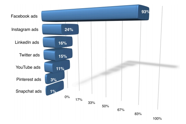 Most used PPC ad