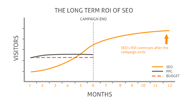 The ROI of SEO