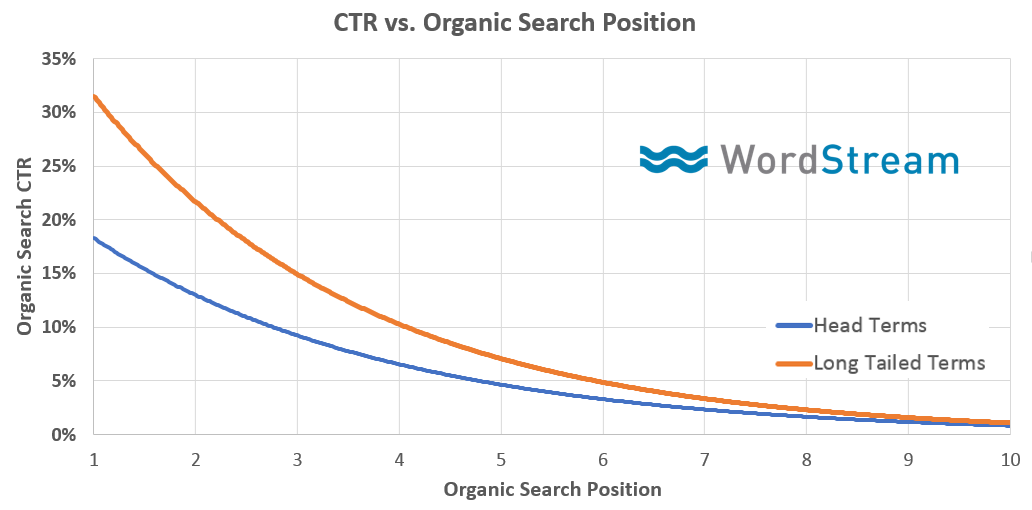 CTR and rank position