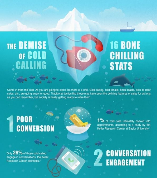 Cold calling statistics