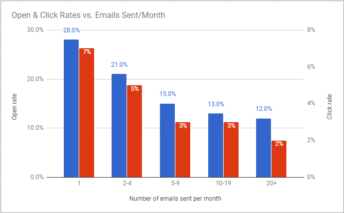 Emails sent and open rate