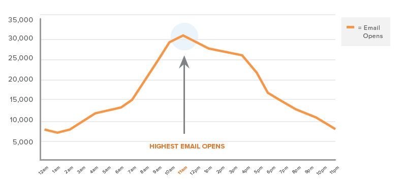 Hubspot email open time