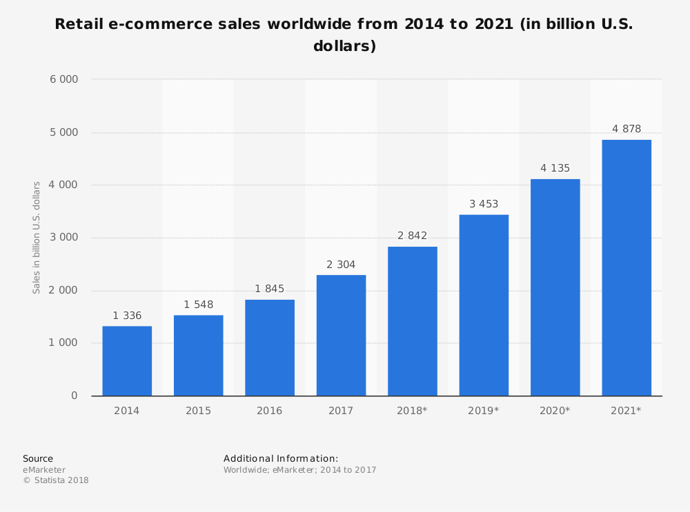 Ecommerce worldwide sales
