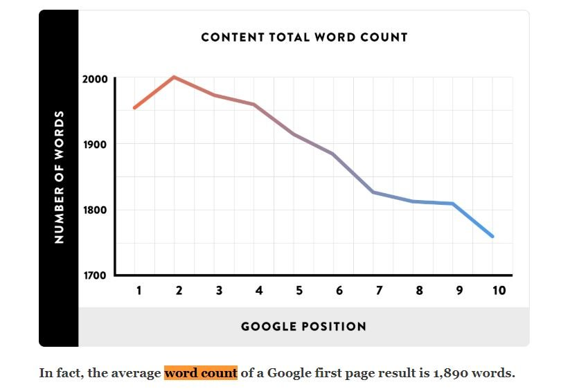 Average word count and rankings