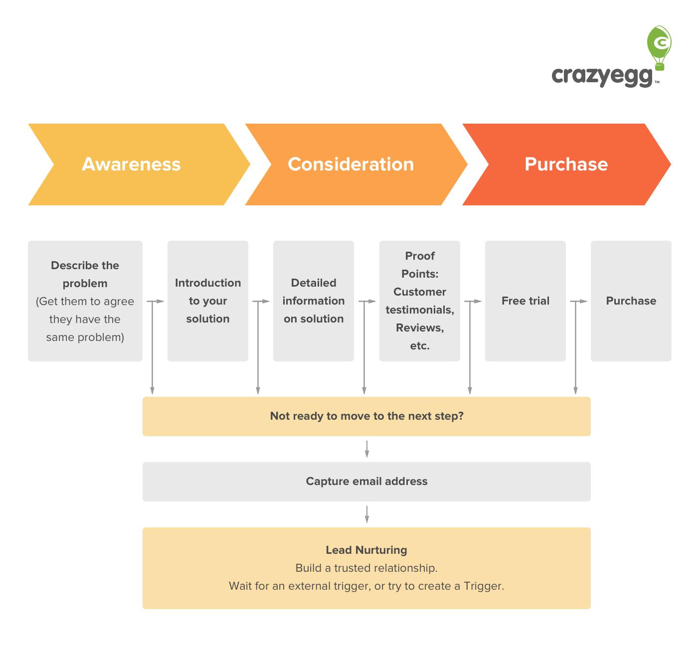 Buyers journey steps