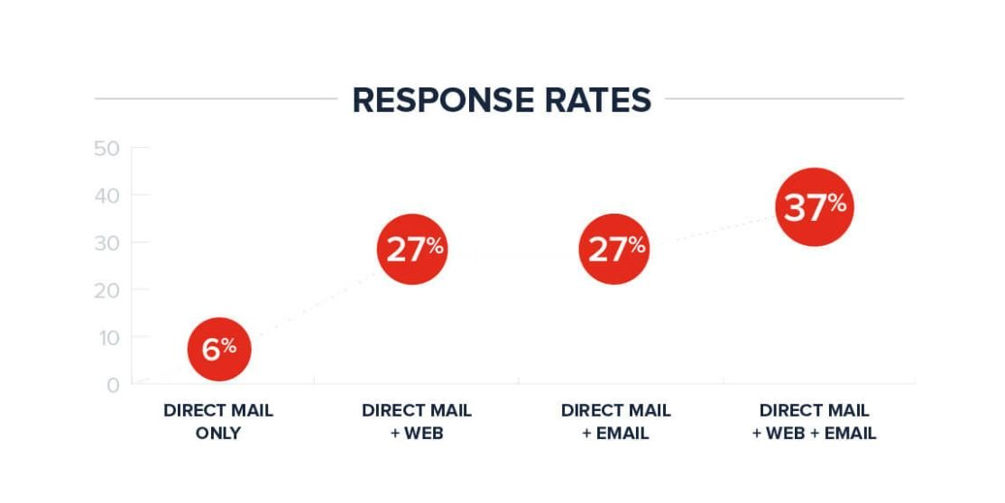 Direct mail open rates