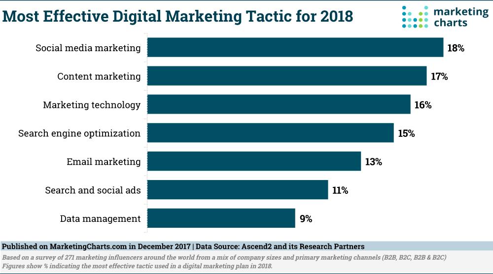 Most effective digital marketing strategies