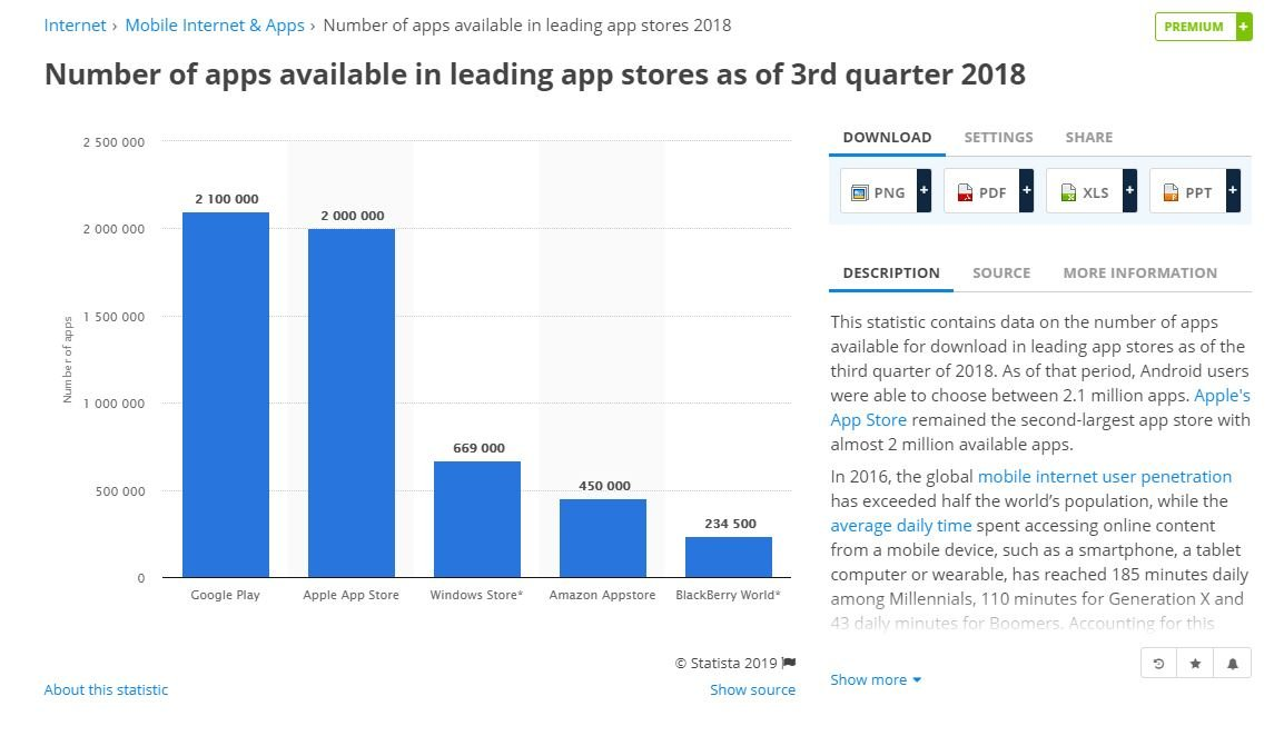 Number of apps Apple