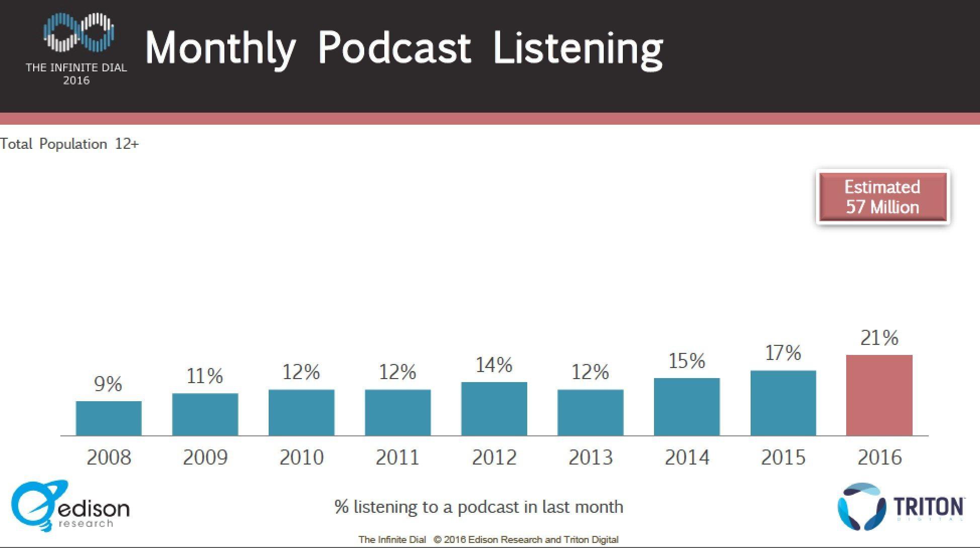 Podcast listening stats