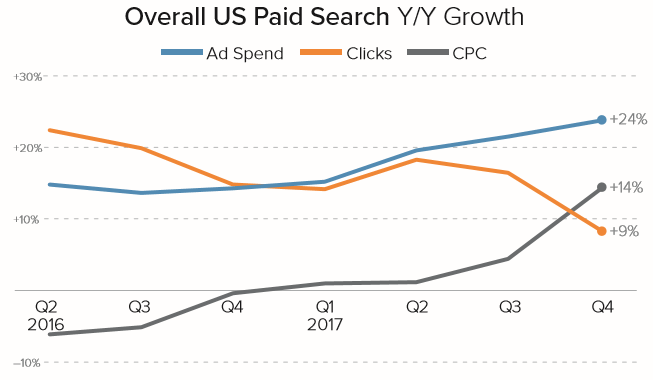 US paid search growth