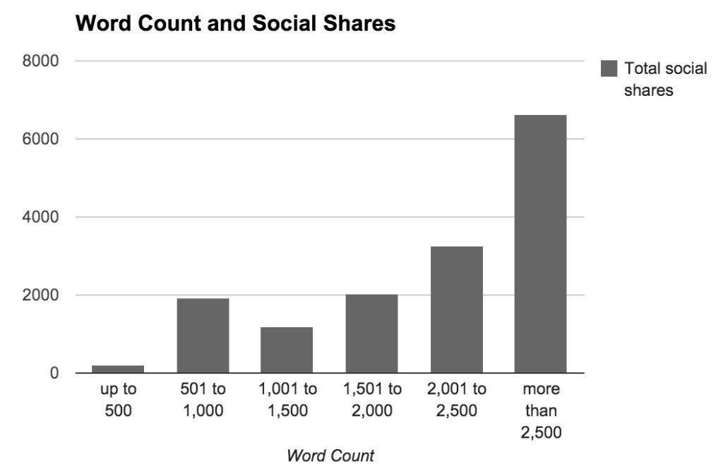 Word count and social shares