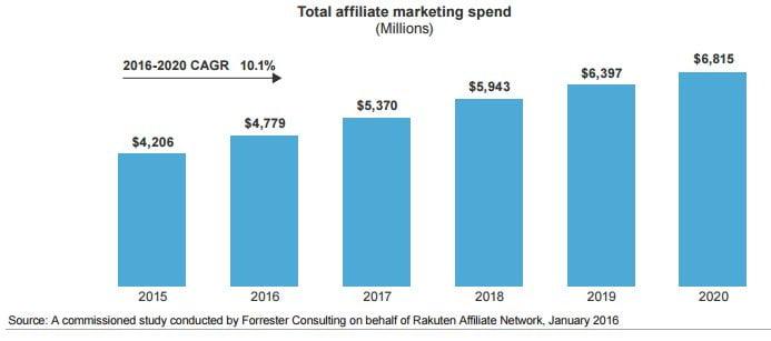 Affiliate marketing spend