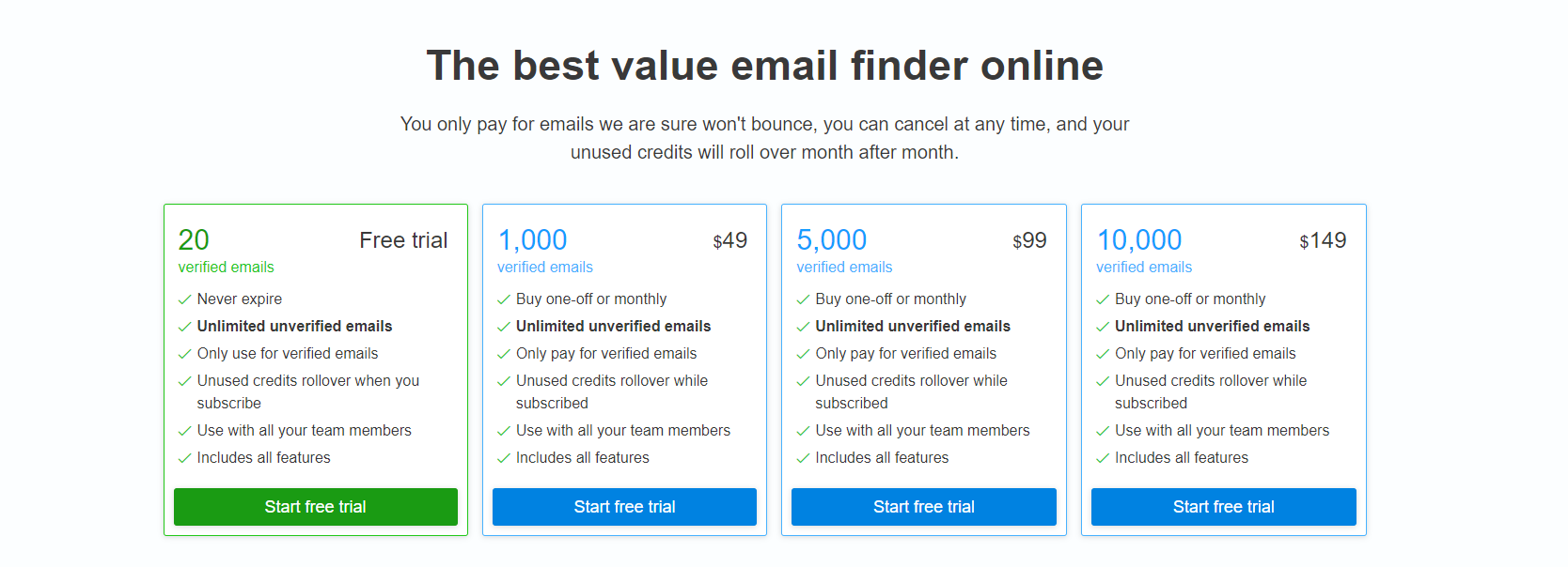 Anymail finder pricing