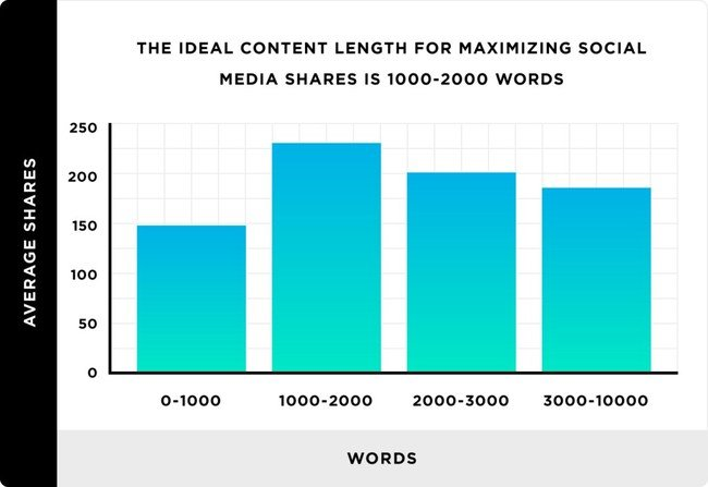 Content and social shares