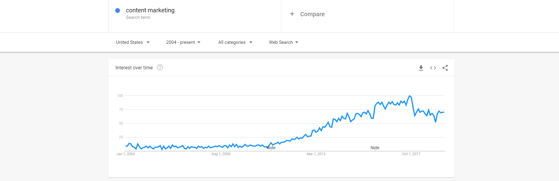 Content marketing on Google Trends