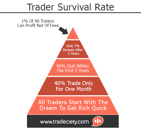 Daying trading survival rate