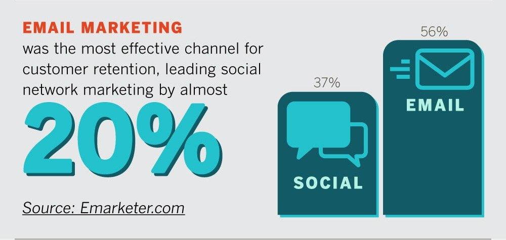 Email marketing retention