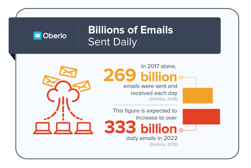 Emails sent per day