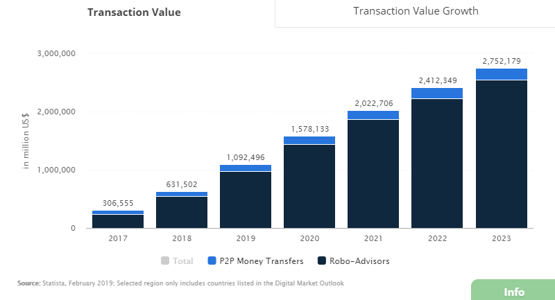 Finance industry transaction value growth