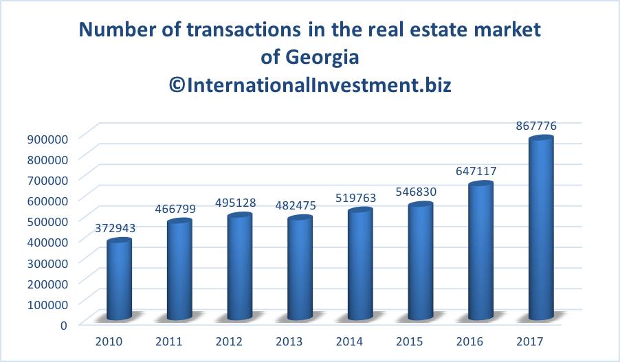 Georgia real estate market
