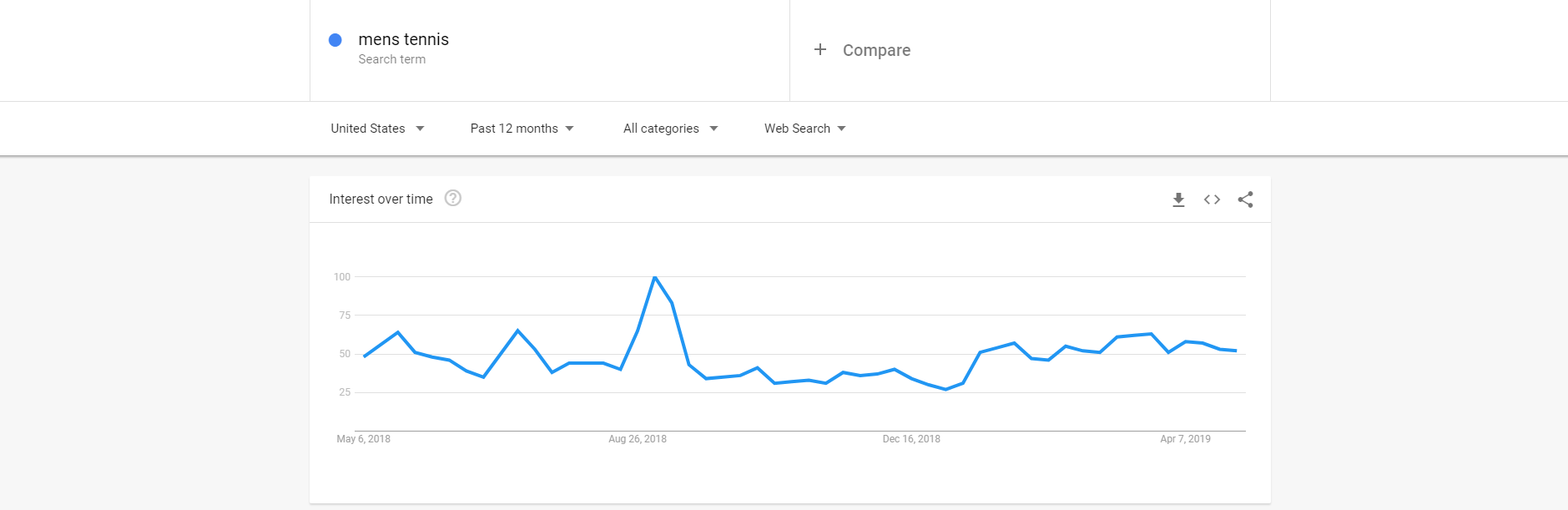 Google Trends interest