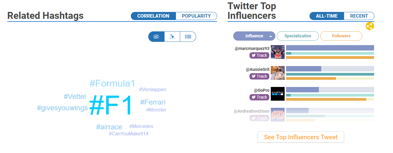 Hashtagify results