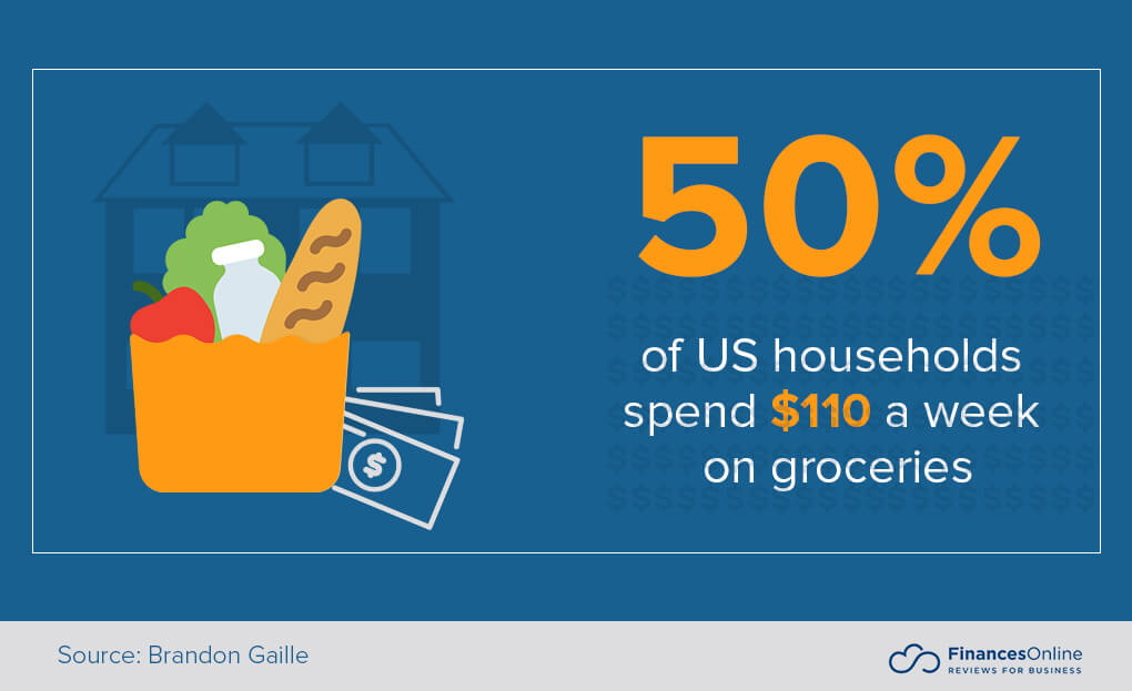 How much Americans spend on groceries
