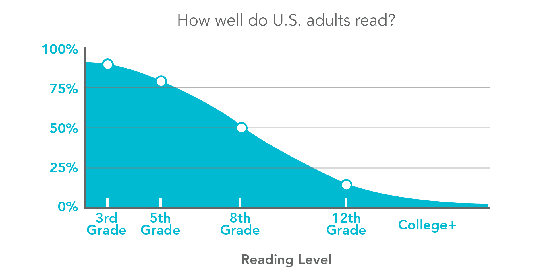How well do US citizens read